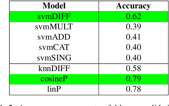 Figure 4 for Using Distributional Thesaurus Embedding for Co-hyponymy Detection