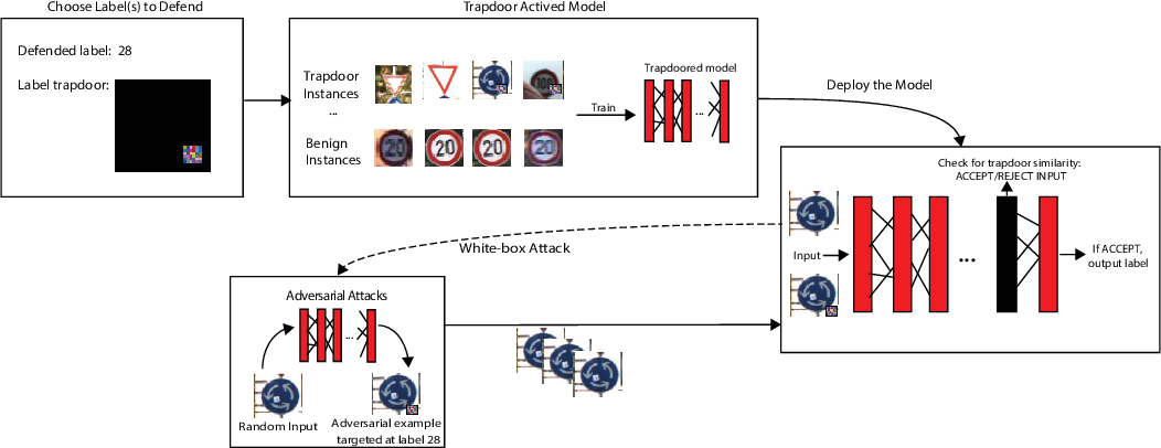 Figure 1 for Gotta Catch 'Em All: Using Concealed Trapdoors to Detect Adversarial Attacks on Neural Networks