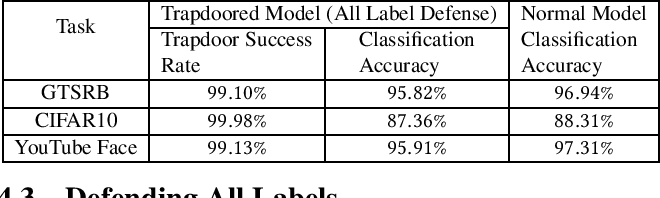 Figure 3 for Gotta Catch 'Em All: Using Concealed Trapdoors to Detect Adversarial Attacks on Neural Networks
