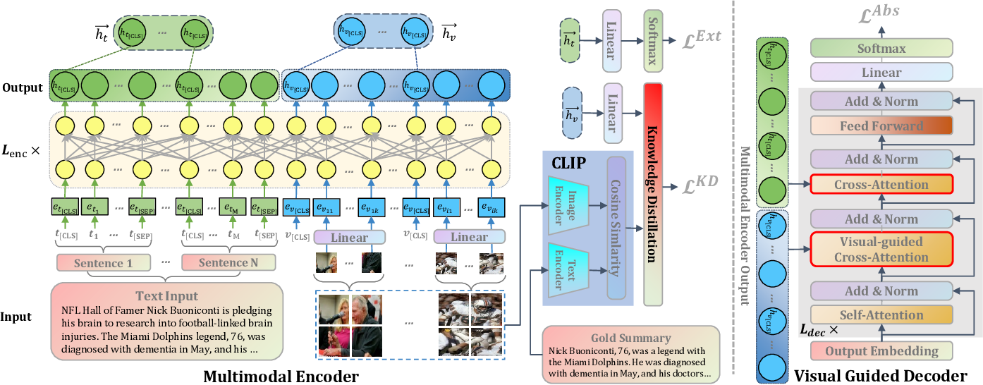 Figure 3 for UniMS: A Unified Framework for Multimodal Summarization with Knowledge Distillation