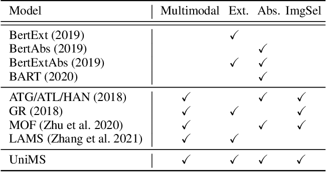 Figure 2 for UniMS: A Unified Framework for Multimodal Summarization with Knowledge Distillation
