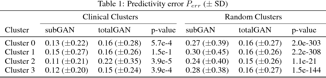 Figure 2 for Generative Adversarial Networks for Electronic Health Records: A Framework for Exploring and Evaluating Methods for Predicting Drug-Induced Laboratory Test Trajectories