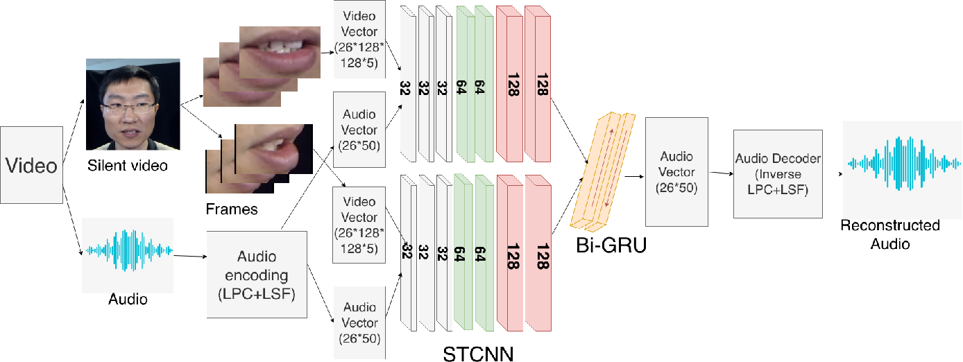 Figure 3 for Lipper: Synthesizing Thy Speech using Multi-View Lipreading
