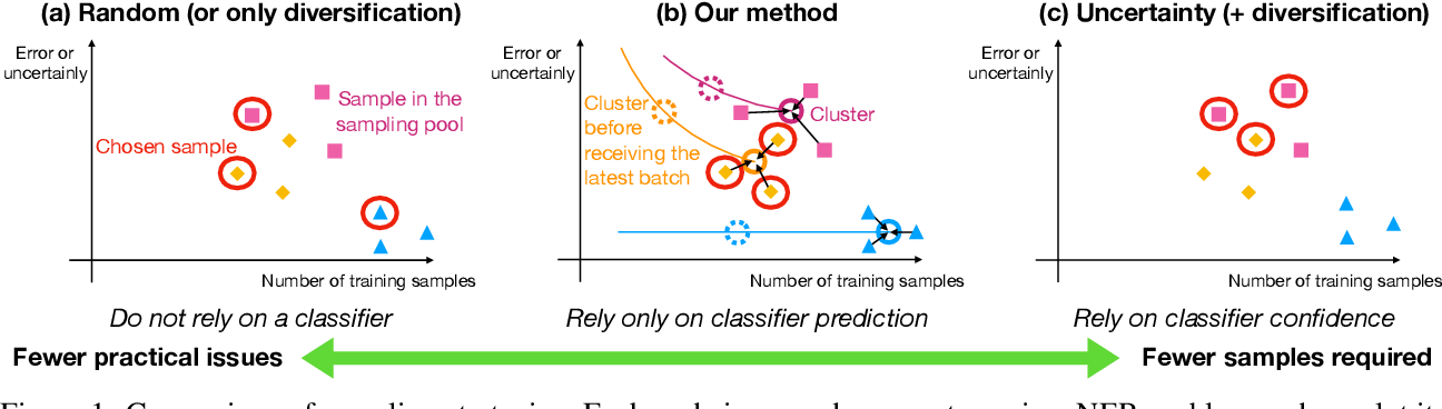 Figure 1 for Overcoming Practical Issues of Deep Active Learning and its Applications on Named Entity Recognition