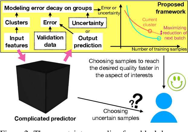 Figure 3 for Overcoming Practical Issues of Deep Active Learning and its Applications on Named Entity Recognition
