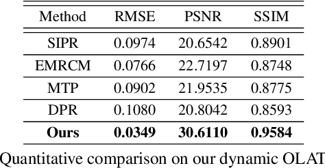Figure 2 for Neural Video Portrait Relighting in Real-time via Consistency Modeling