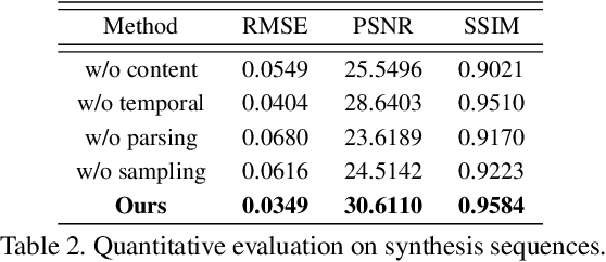 Figure 4 for Neural Video Portrait Relighting in Real-time via Consistency Modeling