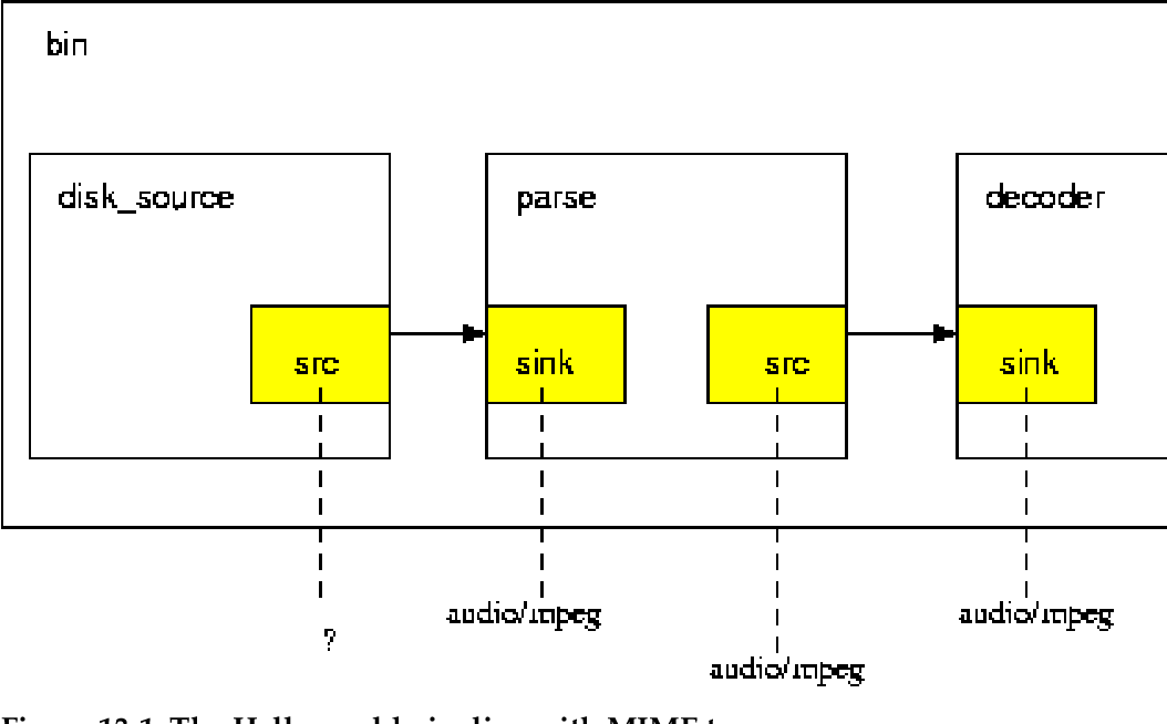 PDF] GStreamer application development manual - Semantic Scholar