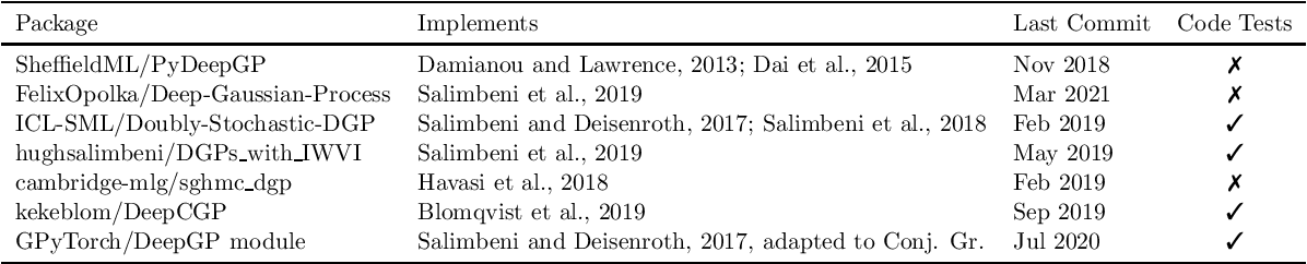 Figure 1 for GPflux: A Library for Deep Gaussian Processes