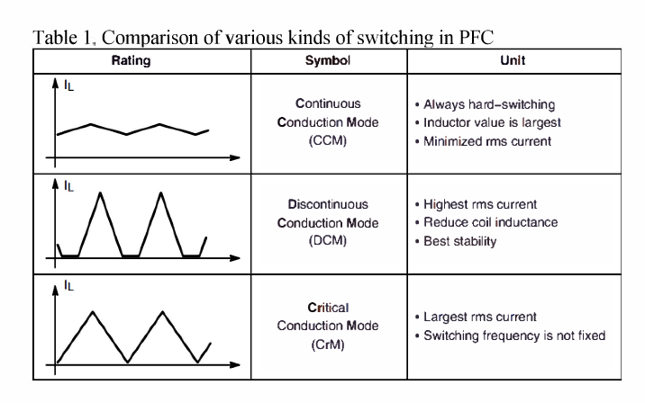 Reliability Comparison Of Two Industrial Acdc Converters With