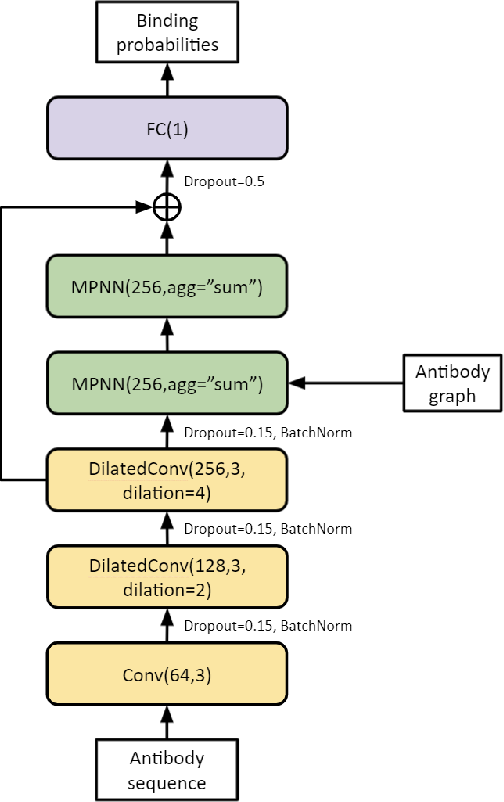 Figure 1 for Neural message passing for joint paratope-epitope prediction