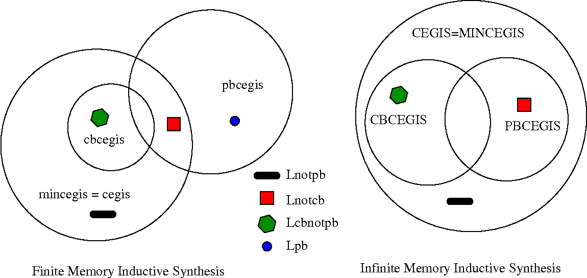 Figure 4 for A Theory of Formal Synthesis via Inductive Learning