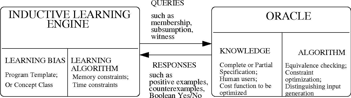 Figure 1 for A Theory of Formal Synthesis via Inductive Learning