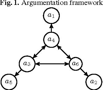 Figure 1 for Utilizing ASP for Generating and Visualizing Argumentation Frameworks