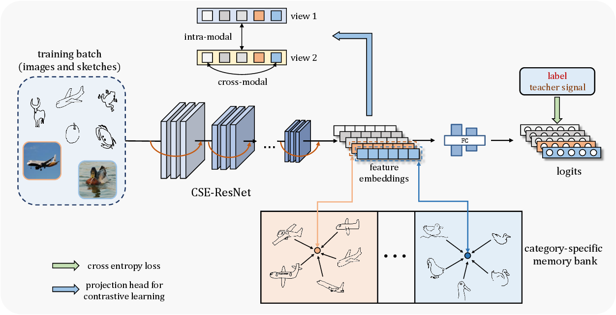 Figure 3 for Domain-Smoothing Network for Zero-Shot Sketch-Based Image Retrieval
