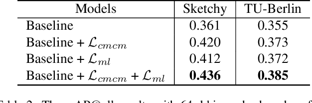 Figure 4 for Domain-Smoothing Network for Zero-Shot Sketch-Based Image Retrieval