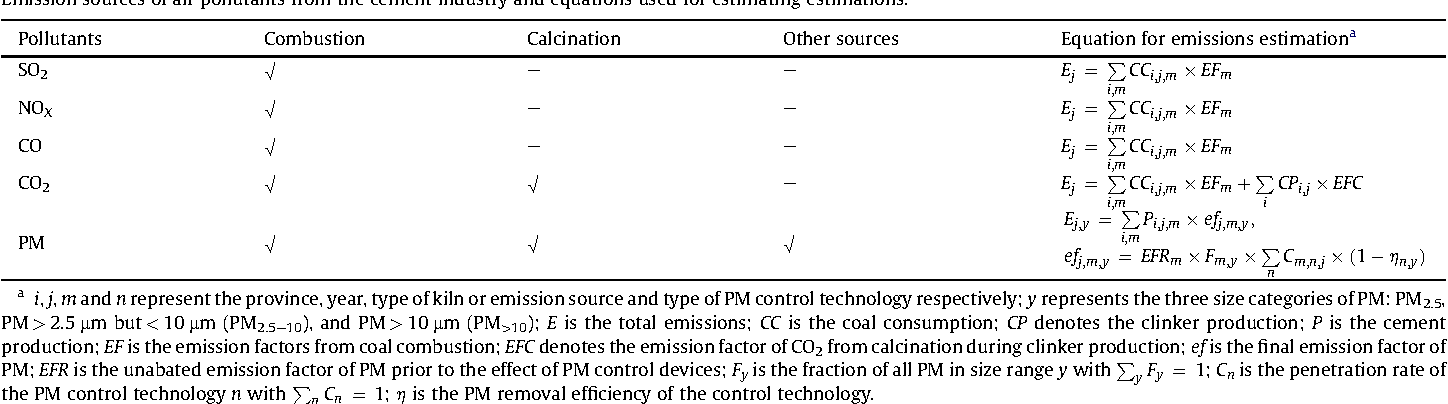 Table 1 Emission sources of air pollutants from the cement industry and equations used for esti