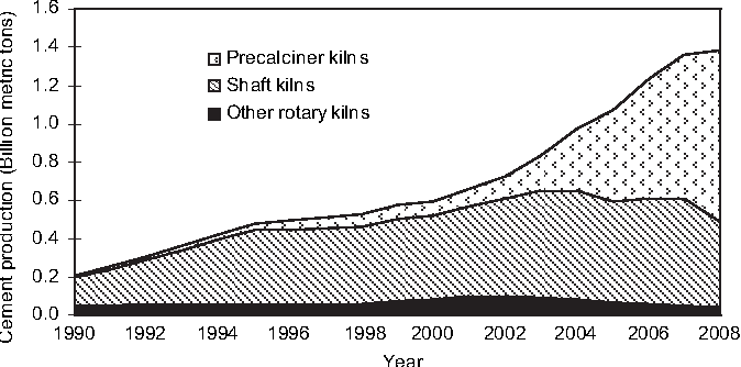 Fig. 1. Cement production in China from different types of kiln from 1990 to 2008.