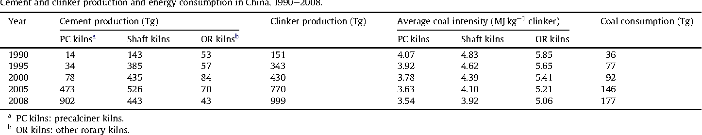 Table 2 Cement and clinker production and energy consumption in China, 1990e2008.