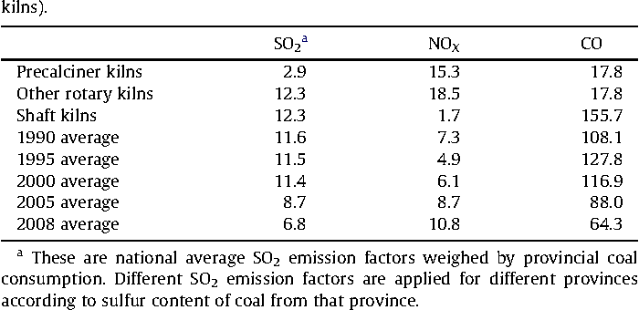Table 3 Emission factors of SO2, NOX and CO from cement kilns (g kg 1 of coal combusted in kilns).