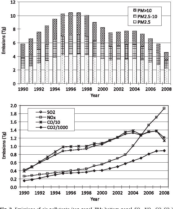 Fig. 3. Emissions of air pollutants (top panel, PM; bottom panel, SO2, NOX, CO, CO2) from China's cement industry from 1990 to 2008.