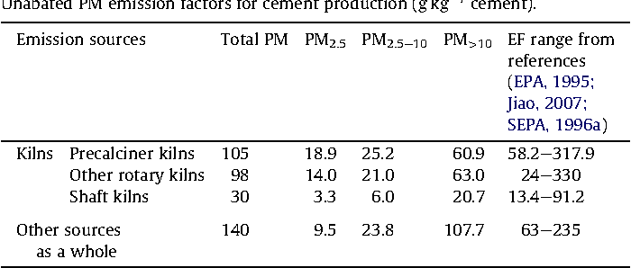 Table 4 Unabated PM emission factors for cement production (g kg 1 cement).