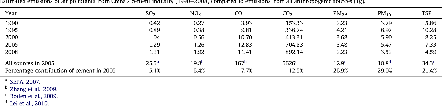 Table 5 Estimated emissions of air pollutants from China's cement industry (1990e2008) compared to emissions from all anthropogenic sources (Tg).