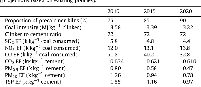 Table 7 The key features and EFs of China's cement industry in 2010, 2015 and 2020 (projections based on existing policies).