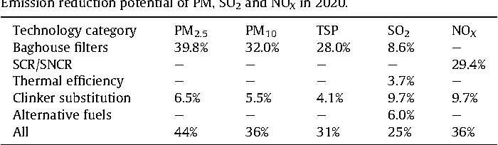 Table 10 Emission reduction potential of PM, SO2 and NOX in 2020.