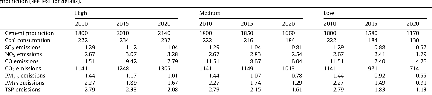 Table 8 Future output and coal consumption of China's cement industry, and associated emissions of air pollutants (Tg) for three production scenarios of high, medium and low cement production (see text for details).