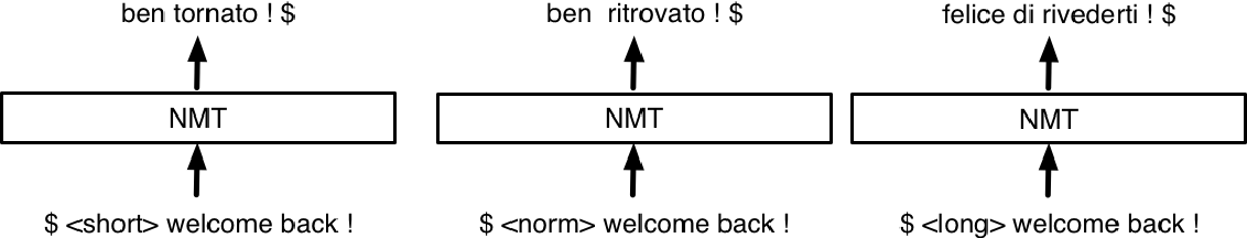 Figure 2 for Controlling the Output Length of Neural Machine Translation