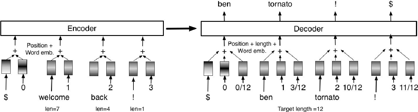 Figure 3 for Controlling the Output Length of Neural Machine Translation