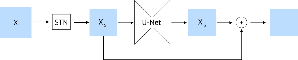Figure 3 for A general approach to bridge the reality-gap