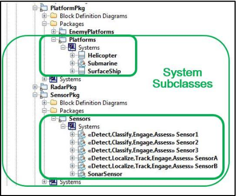 Sysml executable systems of system architecture definition a figure 2 ccuart Choice Image