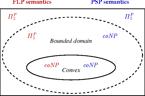Figure 1 for Properties of Answer Set Programming with Convex Generalized Atoms