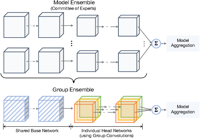 Figure 1 for Group Ensemble: Learning an Ensemble of ConvNets in a single ConvNet