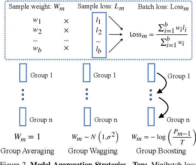 Figure 3 for Group Ensemble: Learning an Ensemble of ConvNets in a single ConvNet
