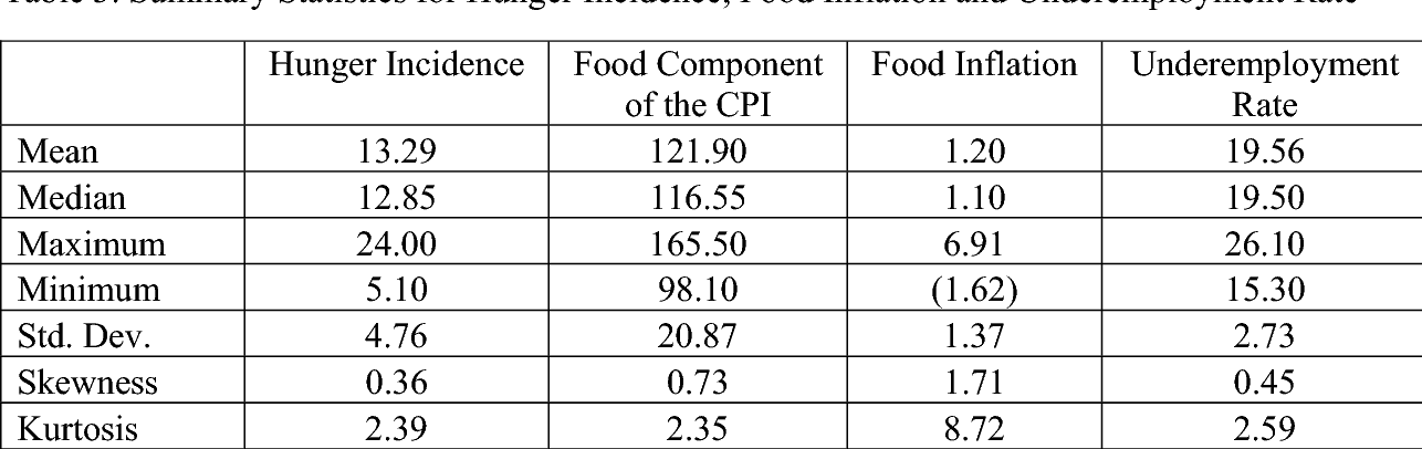 PDF] Hunger Incidence in the Philippines: Facts