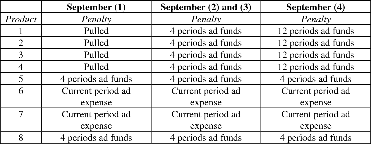Table 2 – MAP penalties for products in the September sessions