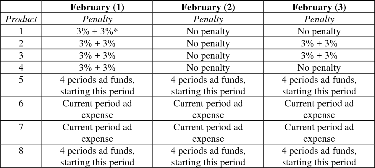 Table 3 – MAP penalties for products in the February sessions