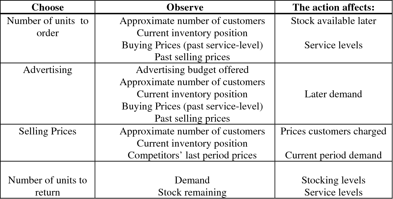 Table 4 – A summary of the decisions made by our retailers