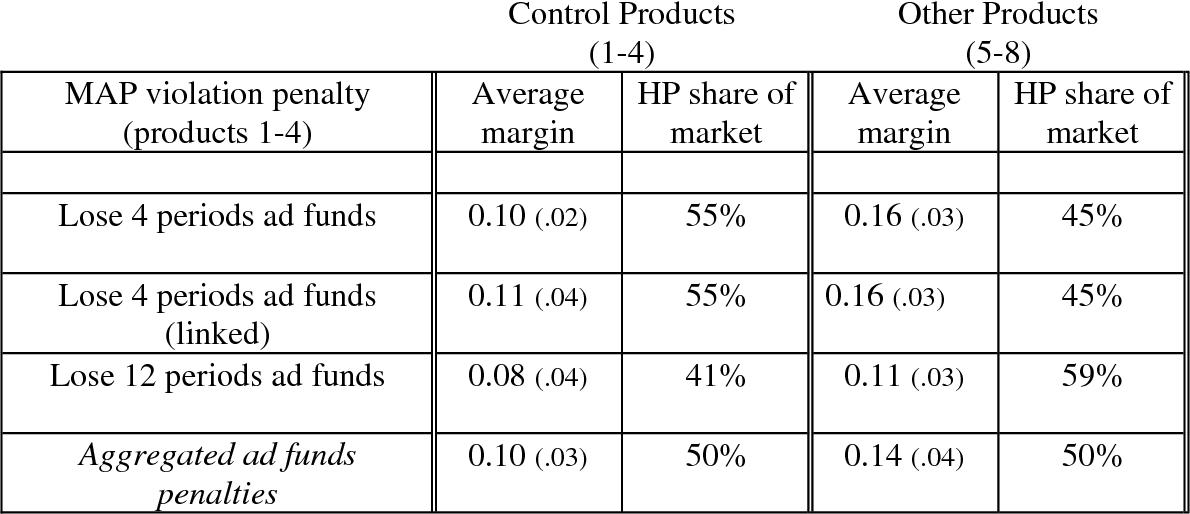 Table 5 – September retailer margins and HP market share