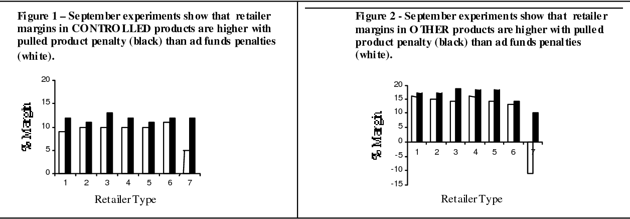 Figure 1 – September experiments show that retailer margins in CONTRO LLED products are higher with pulled product penalty (black) than ad funds penalties (white).