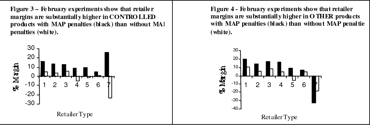 Figure 3 – February experiments show that retailer margins are substantially higher in CONTRO LLED products with MAP penalties (black) than without MAP penalties (white).