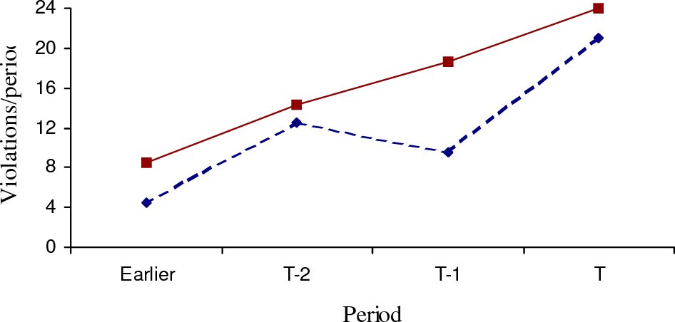 Figure 5 - MAP Violations per period in the Sep experiments show a upward trend under both