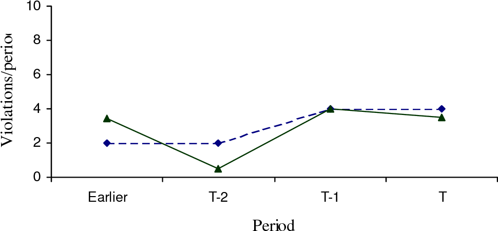Figure 6 - MAP Violations per period in the Feb experiments no longer show an upward trend under either
