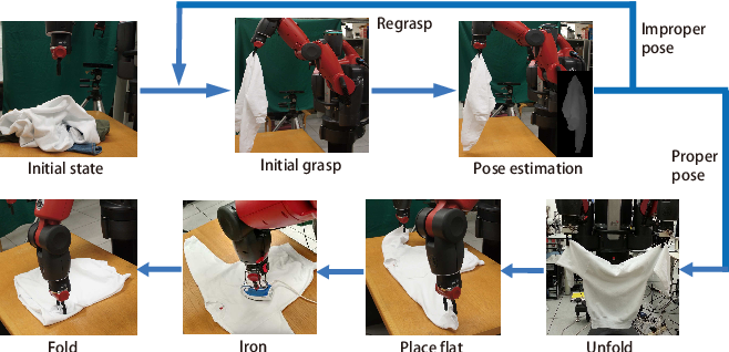 Figure 1 for Model-Driven Feed-Forward Prediction for Manipulation of Deformable Objects