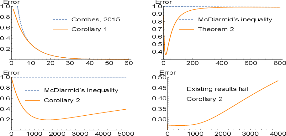 Figure 1 for Distribution-dependent concentration inequalities for tighter generalization bounds
