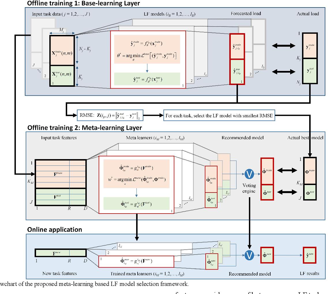 Figure 1 for A Meta-learning based Distribution System Load Forecasting Model Selection Framework