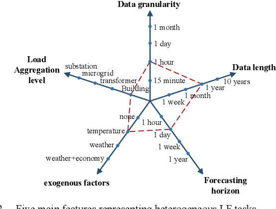 Figure 3 for A Meta-learning based Distribution System Load Forecasting Model Selection Framework